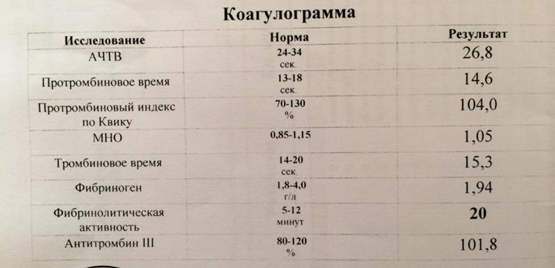 Коагулограмма расшифровка у беременных норма в таблице